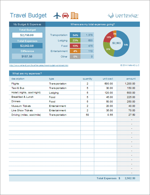 Travel budget template