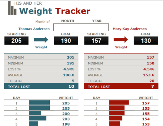 Couple weight loss tracker template