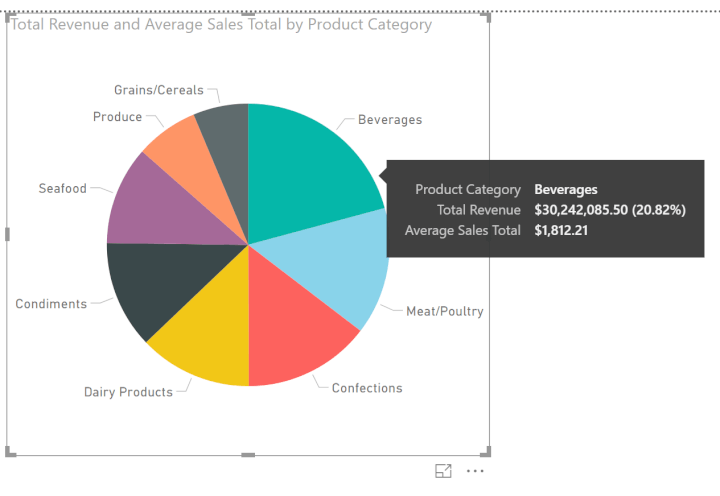 Power-BI-pie-chart-average