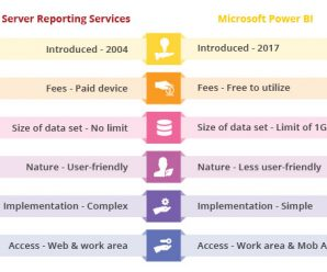 SSRS Vs Power BI