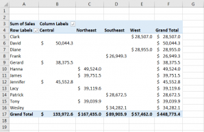 Pivot tables in excel: how to use the pivottable function