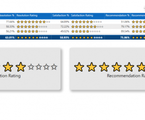 How to create a rating visual in Power BI using DAX!